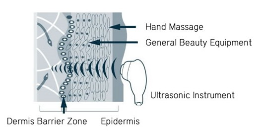 Ultrasonic Waves Skin