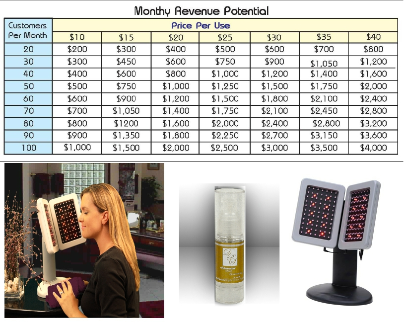 Revenue potential with LED light facial